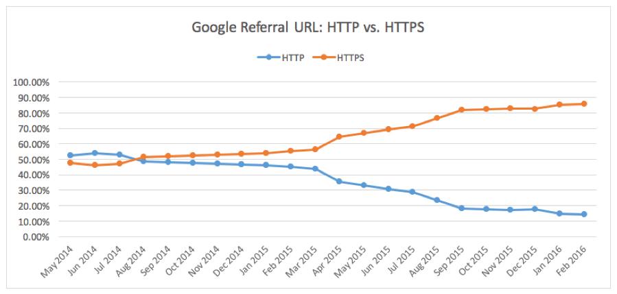 more traffic to https than http