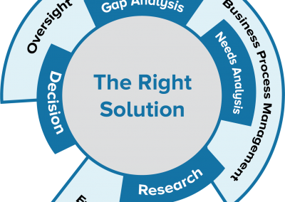 the right solution graphic